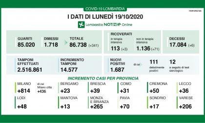 Coronavirus in Lombardia: la percentuale di positivi rispetto ai tamponi continua ad aumentare