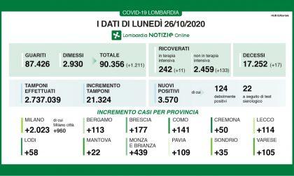 Coronavirus in Lombardia: il 16,7% dei tamponi è positivo