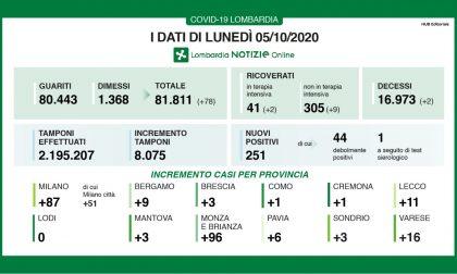 Coronavirus in Lombardia: la percentuale di positivi sale al 3,1%