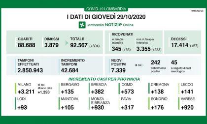 Coronavirus in Lombardia: record di tamponi ma i positivi continuano a crescere