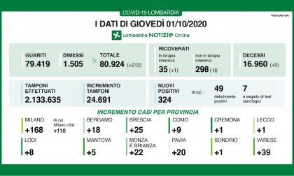 Coronavirus in Lombardia: continuano ad aumentare i tamponi fatti