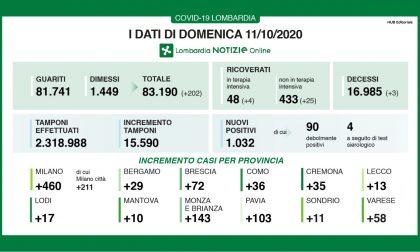 Quasi 500 nuovi positivi Milanese, il rapporto tamponi-contagiati oltre il 6%