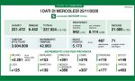 Coronavirus in Lombardia: scendono i ricoveri e aumentano significativamente i guariti