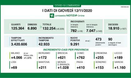 Coronavirus in Lombardia: 187 morti e la percentuale di positivi torna a salire