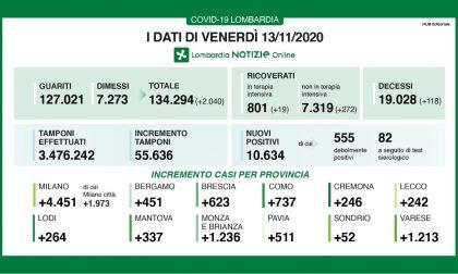 Coronavirus in Lombardia: oltre 10mila nuovi positivi