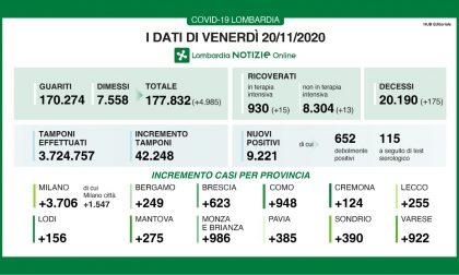 Coronavirus in Lombardia: torna a salire la percentuale di positivi, superata quota 9mila in un giorno