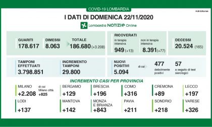 Coronavirus: sono 3.208 i guariti oggi in Lombardia