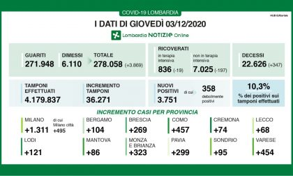 Coronavirus in Lombardia: nel Milanese i casi sono 1.311