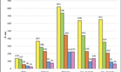 Covid, stabilizzato il trend dei positivi nelle scuole: 528 nella settimana 30 novembre-6 dicembre