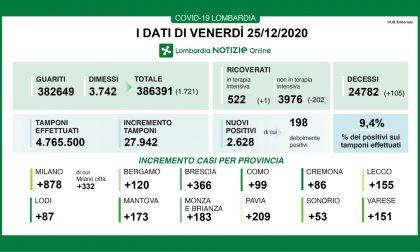 Coronavirus in Lombardia: meno in ospedale, aumentano i decessi