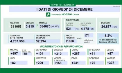 Coronavirus in Lombardia: tornano a salire i contagi, ma i ricoverati diminuiscono
