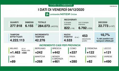 Coronavirus in Lombardia: i nuovi positivi tornano sopra il 10%
