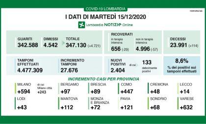 Coronavirus in Lombardia: i morti e i positivi sono quasi il doppio di ieri