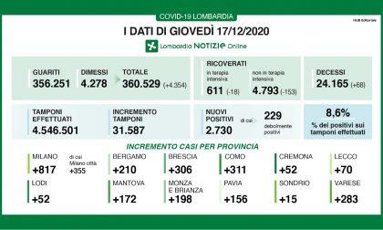 Coronavirus in Lombardia:oltre 2700 i nuovi positivi