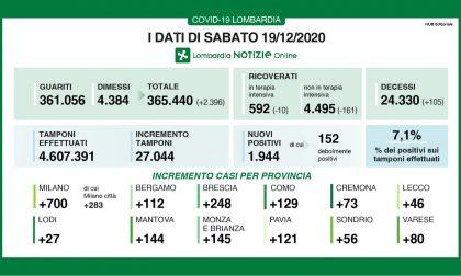 Coronavirus in Lombardia:105 nuovi morti