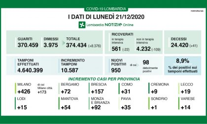 Coronavirus in Lombardia: la percentuale di positivi torna a crescere