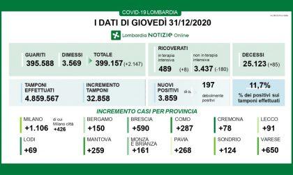 Coronavirus in Lombardia: i nuovi positivi sono quasi 4mila