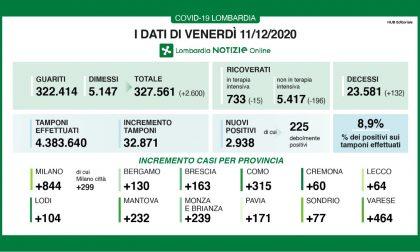 Coronavirus in Lombardia: quasi 3mila nuovi positivi