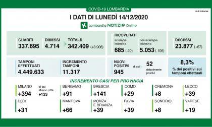 Coronavirus in Lombardia:945 casi e 67 morti