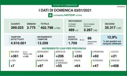 Coronavirus in Lombardia: percentuale di positivi in aumento