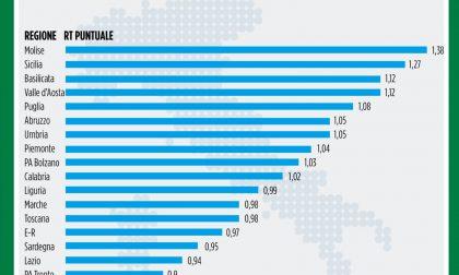 Covid: l'indice Rt è tra i più bassi d'Italia I DATI DEL 22 GENNAIO