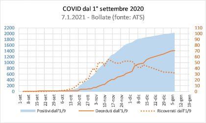Covid, la fase 2 a Bollate: appiattimento curva ma lieve crescita a ridosso delle festività