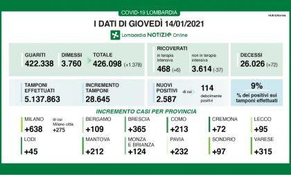 Coronavirus in Lombardia: cresce di due punti netti la percentuale di positivi