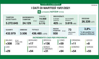 Coronavirus in Lombardia: si registrano meno di mille casi, ma oltre trecento sono nel Milanese