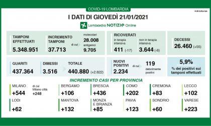 Coronavirus in Lombardia, i ricoverati calano ancora
