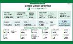 Coronavirus in Lombardia: dati nuovamente in crescita