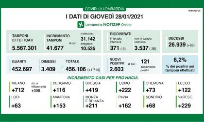 Coronavirus in Lombardia: numero di contagi alto nel Milanese, oltre 700