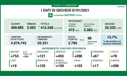 Coronavirus in Lombardia: i nuovi casi positivi sono quasi 3mila