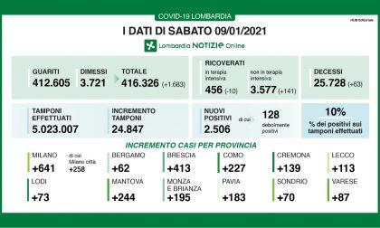 Coronavirus in Lombardia:oltre 2mila nuovi positivi in un giorno