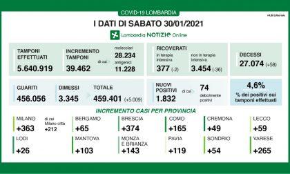 Covid in Lombardia, 58 decessi. Diminuiscono i ricoverati