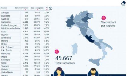 Vaccini Covid, in Lombardia somministrato meno del 3% delle dosi consegnate