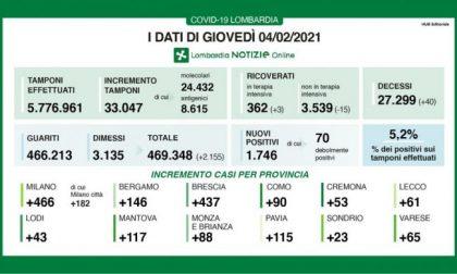 Covid, 466 nuovi positivi tra Milano e provincia