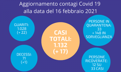 Coronavirus ad Arese: in aumento i guariti ma anche i positivi