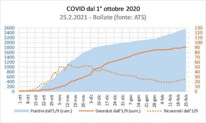 Covid, il Pirellone fornisce i dati sulla zona rossa