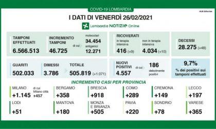 Coronavirus in Lombardia: si impenna la percentuale di nuovi positivi