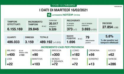 Coroanavirus in Lombardia: su quasi 30mila tamponi oltre 1600 sono positivi