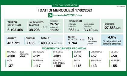 Coronavirus in Lombardia: 500 nuovi contagi solo nel Milanese