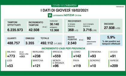 Coronavirus in Lombardia:i nuovi positivi sono sotto il 6%