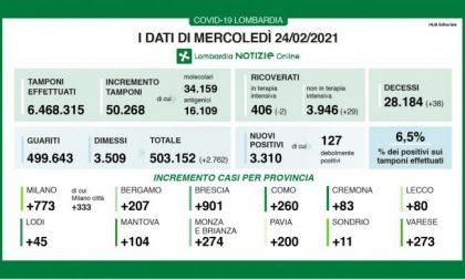 Coronavirus in Lombardia: 3mila nuovi positivi su 50mila tamponi