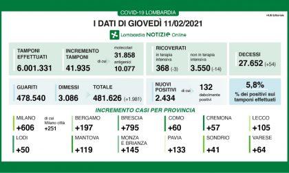 Coronavirus in Lombardia: ci sono oltre 2.400 nuovi positivi