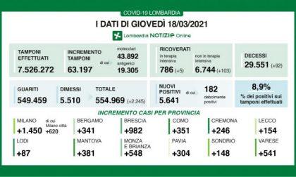 Coroanvirus in Lombardia: oltre 90 morti in un giorno