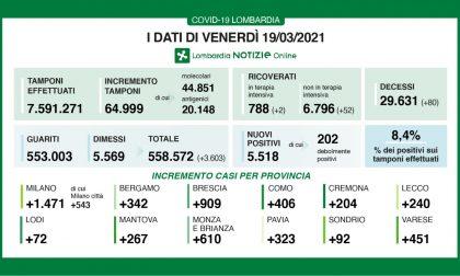 Coronavirus in Lombardia: nel Milanese oltre 1400 positivi