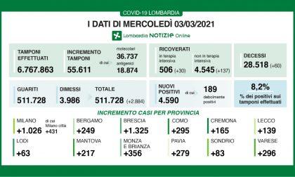 Coronavirus in Lombardia:55mila tamponi e 4.590 nuovi positivi