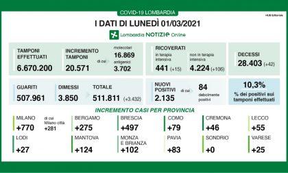 Coronavirus in Lombardia: oltre 700 positivi solo nel Milanese