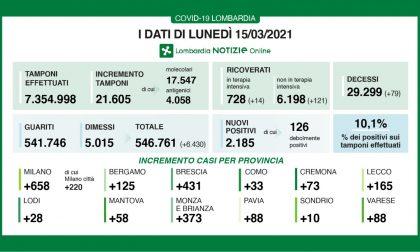 Coronavirus in Lombardia:in un giorno oltre 130 nuovi ricoveri