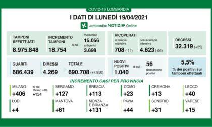 Coronavirus in Lombardia: continua la discesa dei ricoveri